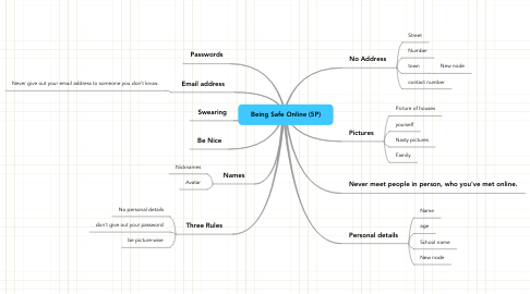 Mind Map: Being Safe Online (5P)