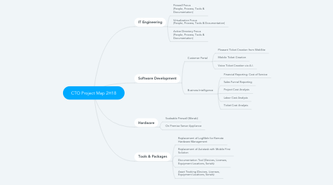 Mind Map: CTO Project Map 2H18