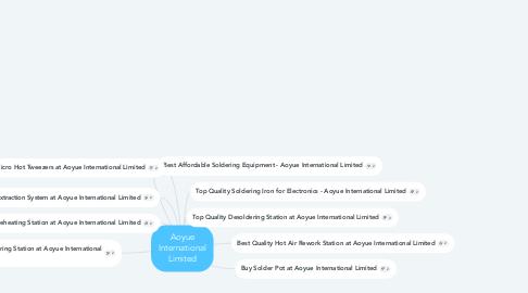 Mind Map: Aoyue International Limited