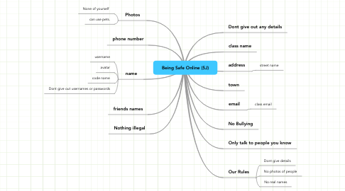 Mind Map: Being Safe Online (5J)