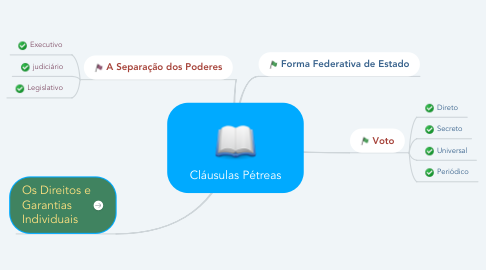 Mind Map: Cláusulas Pétreas