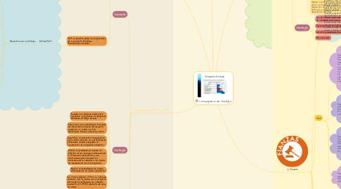 Mind Map: Cronograma de trabajo