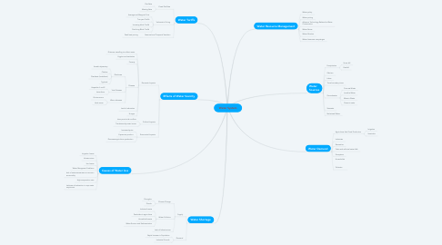 Mind Map: Water System