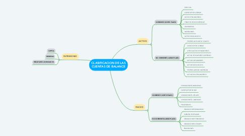 Mind Map: CLASIFICACION DE LAS CUENTAS DE BALANCE