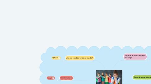 Mind Map: Acoso escolar o Bullying