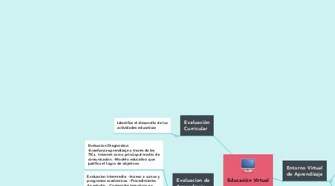 Mind Map: Educaciòn Virtual