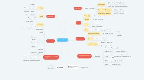 Mind Map: El Mundo De Sofia