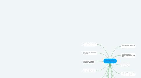 Mind Map: Linea de tiempo  historia de la nutrición