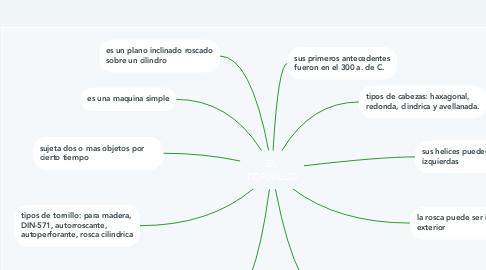 Mind Map: EL TORNILLO