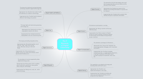 Mind Map: The 9 Elements of Digital Citizenship