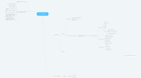 Mind Map: Gestão e Fiscalização de Contrato