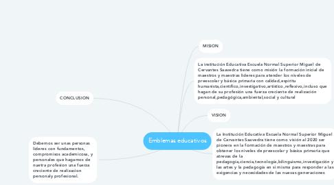 Mind Map: Emblemas educativos