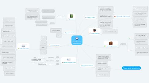 Mind Map: Cambio en las organizaciones