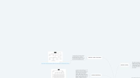 Mind Map: MODELOS ORGANIZACIONALES