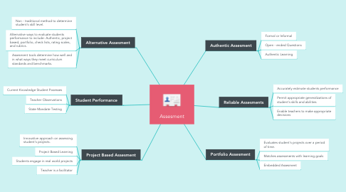 Mind Map: Assesment
