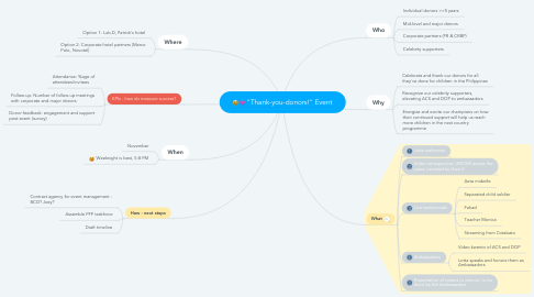 """Mind Map: """"Thank-you-donors!"""" Event"""