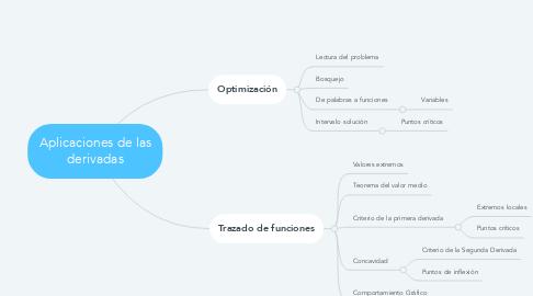 Mind Map: Aplicaciones de las derivadas