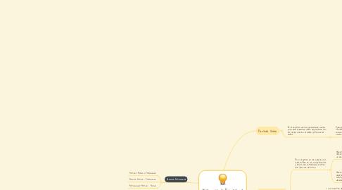Mind Map: Tutorial de Registros Contables