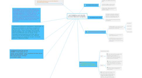 Mind Map: AUTORREGULACION DEL ECOSISTEMA EN GENERAL.