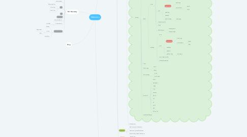 Mind Map: Meenistry
