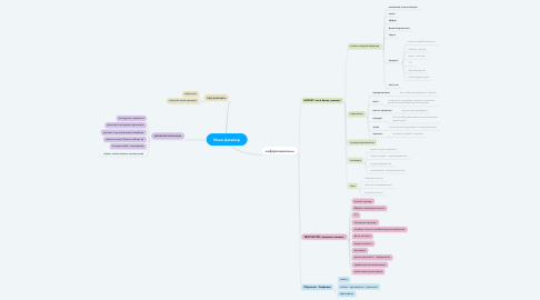 Mind Map: Илья Джайер