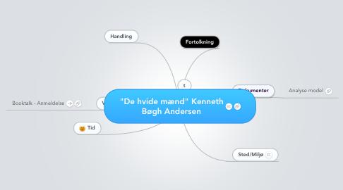 """Mind Map: """"De hvide mænd"""" KennethBøgh Andersen"""