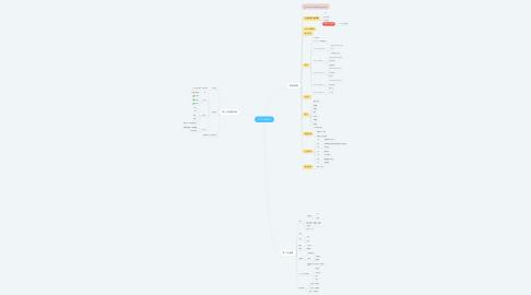Mind Map: 1119 ChaGala