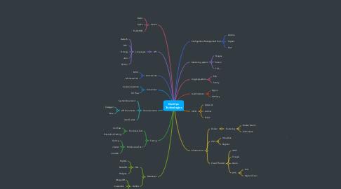 Mind Map: DevOps Technologies
