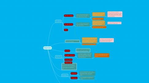 Mind Map: Vidya Game