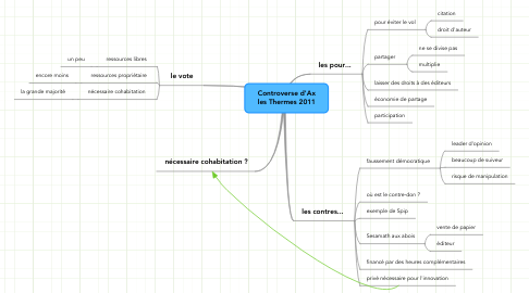 Mind Map: Controverse d'Ax les Thermes 2011