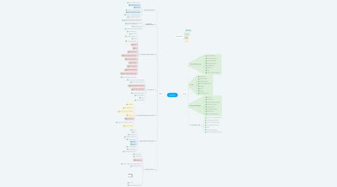 Mind Map: Fizika 10