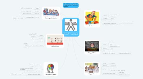Mind Map: Bases Epistemologicas: Procesos Pedagogicos