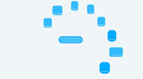Mind Map: Моя жизнь разделена на следующие периоды