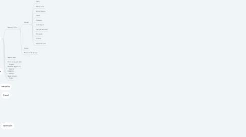Mind Map: Cadastro de operações