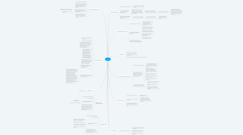 Mind Map: Ruth
