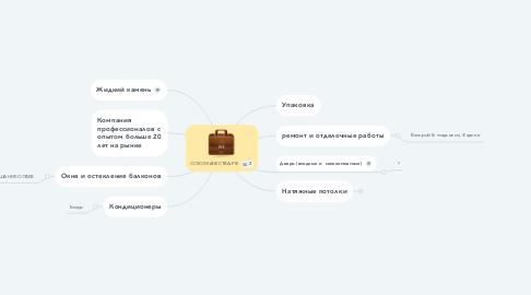 Mind Map: СОЮЗ-КАЧЕСТВА.РФ