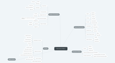 Mind Map: Patrimônio Público