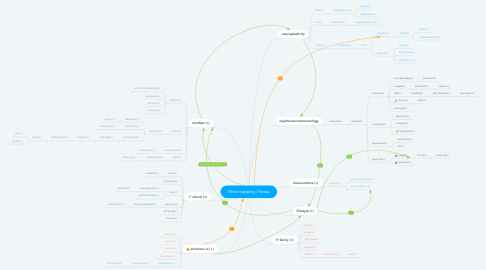 Mind Map: Mind mapping / Stress