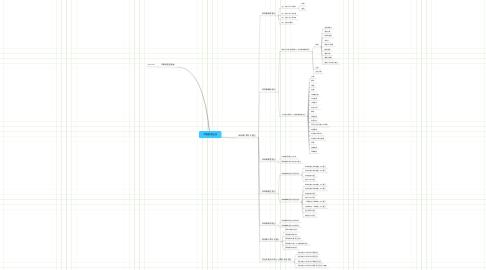Mind Map: 不動産登記法