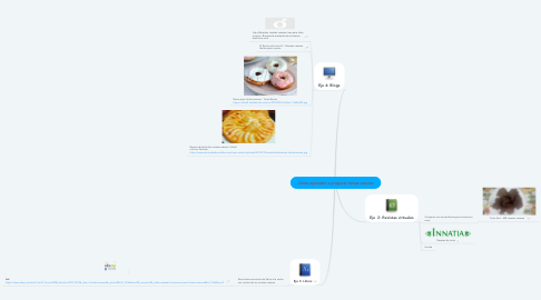 Mind Map: Cómo aprender a preparar tortas caseras
