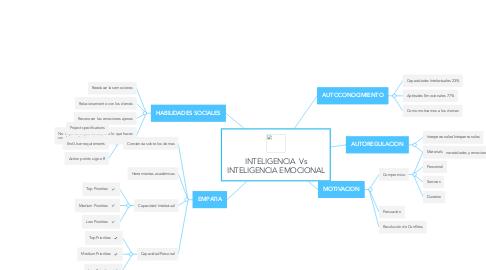 Mind Map: INTELIGENCIA  Vs INTELIGENCIA EMOCIONAL