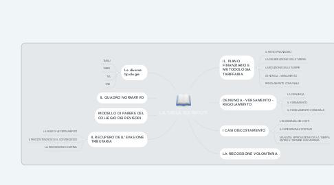 Mind Map: LA TASSA SUI RIFIUTI