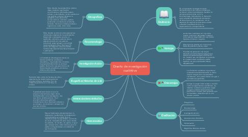Mind Map: Diseño de investigación cualititiva