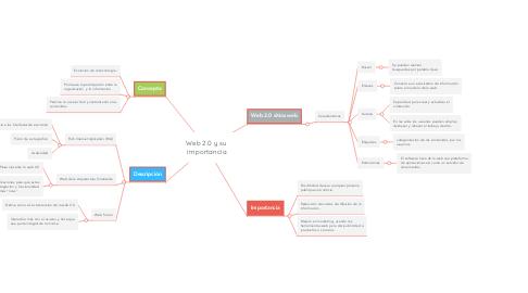 Mind Map: Web 2.0 y su  importancia