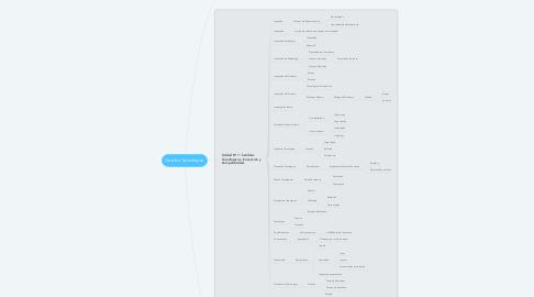 Mind Map: Gestiòn Tecnològica