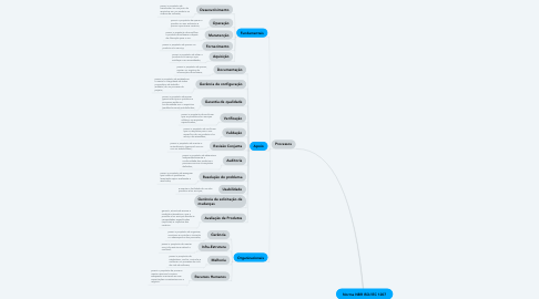 Mind Map: Norma NBR ISO/IEC 1207