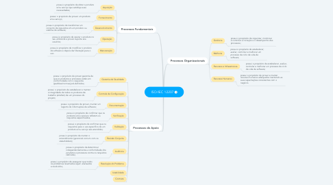 Mind Map: ISO/IEC 12207
