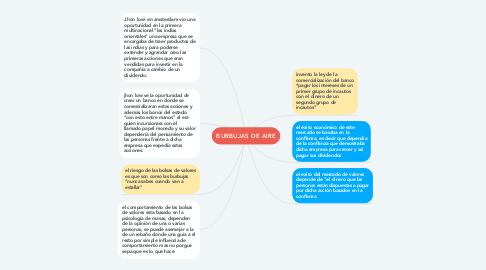 Mind Map: BURBUJAS DE AIRE