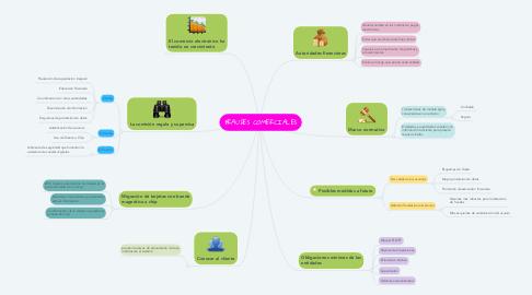 Mind Map: FRAUDES COMERCIALES