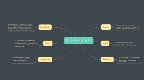 Mind Map: Partes de la monografía